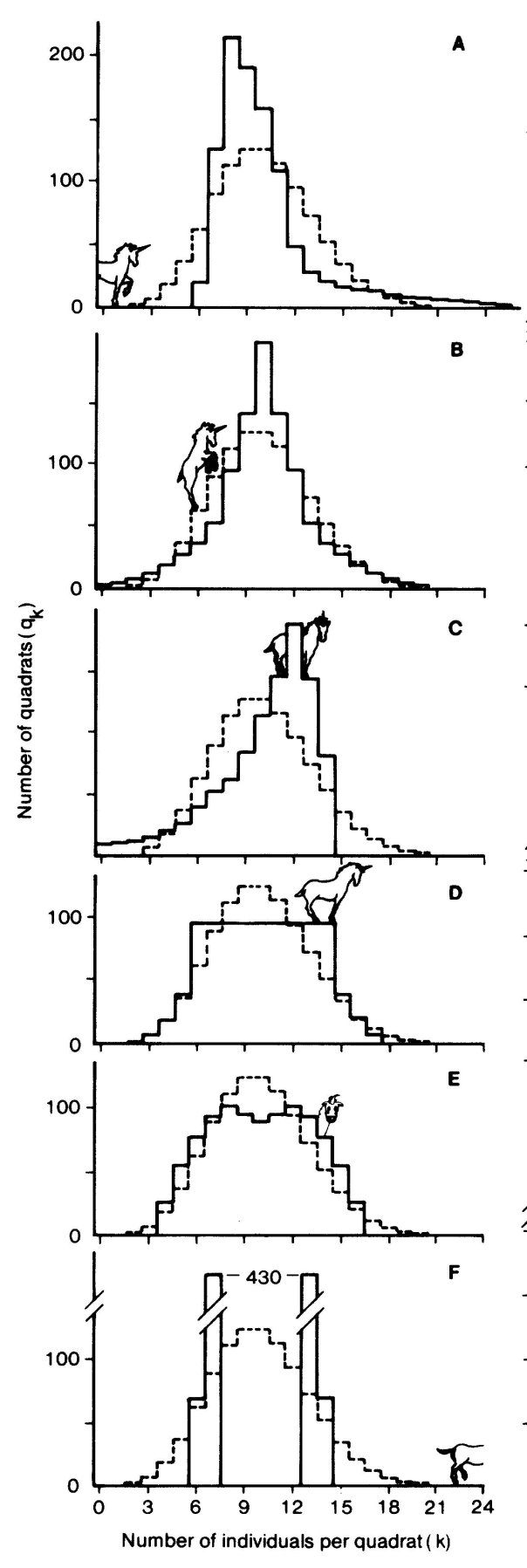 Part of Figure 1 from Hurlbert 1990