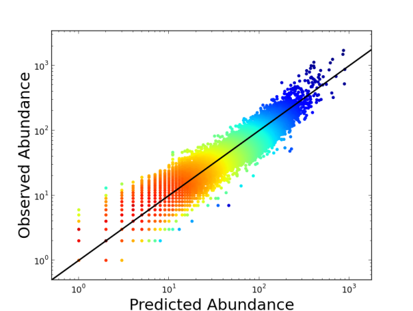 Observed-predicted plot for Breeding Bird Survey data showing a good ability of the model to predict the observed data.